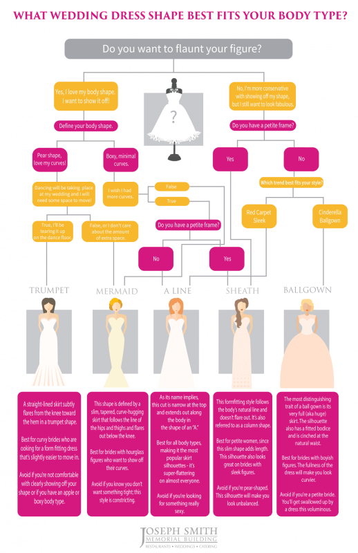 Wedding gowns and body shapes